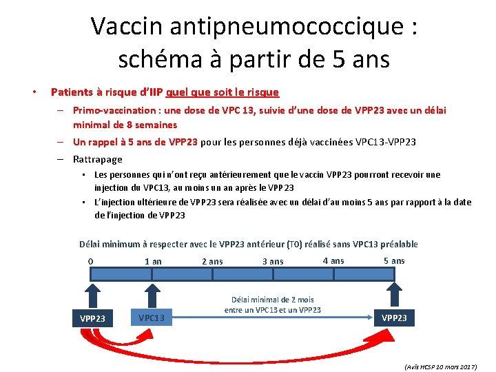 Vaccin antipneumococcique : schéma à partir de 5 ans • Patients à risque d'IIP