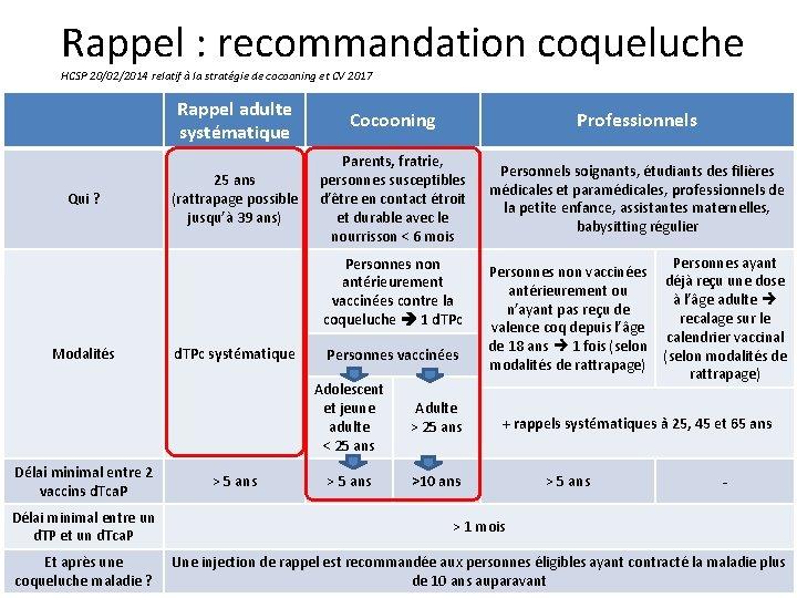 Rappel : recommandation coqueluche HCSP 20/02/2014 relatif à la stratégie de cocooning et CV