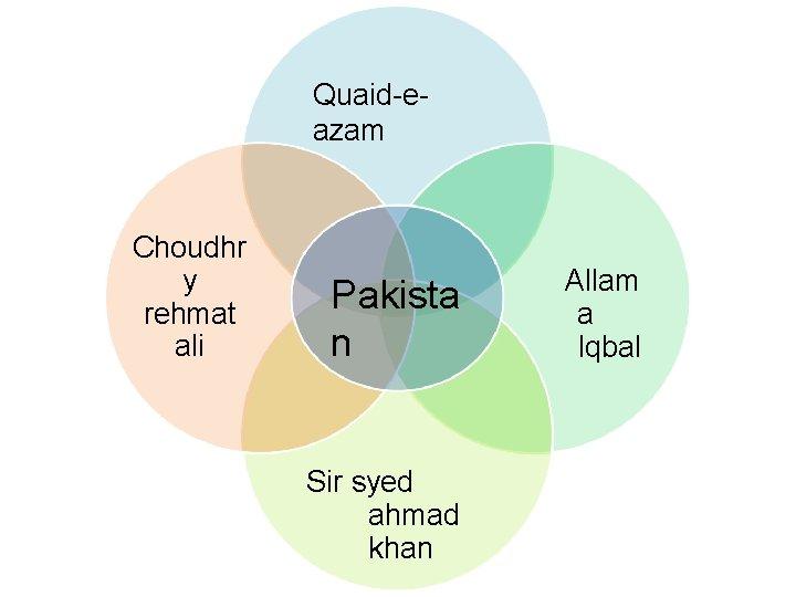 Quaid-eazam Choudhr y rehmat ali Pakista n Sir syed ahmad khan Allam a Iqbal
