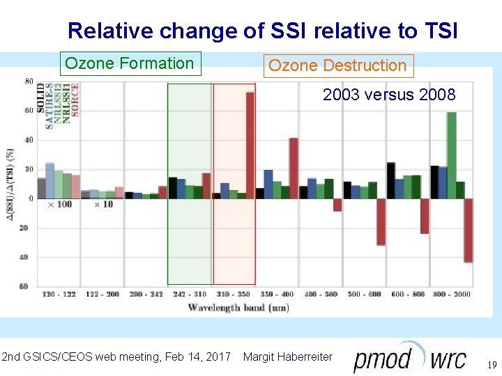 Relative change of SSI relative to TSI Ozone Formation Ozone Destruction 2003 versus 2008