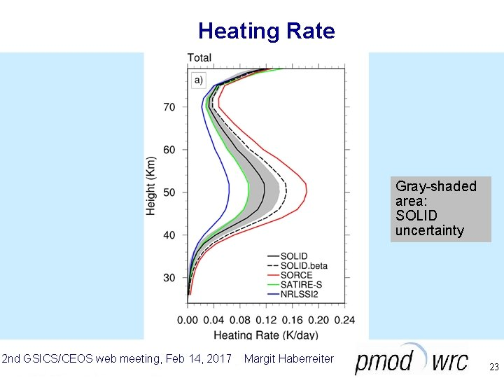 Heating Rate Gray-shaded area: SOLID uncertainty 2 nd GSICS/CEOS web meeting, Feb 14, 2017