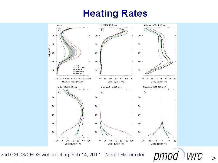 Heating Rates 2 nd GSICS/CEOS web meeting, Feb 14, 2017 Margit Haberreiter 24