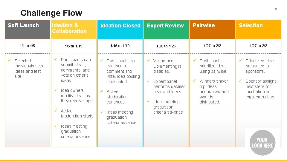 5 Challenge Flow Soft Launch 1/1 to 1/5 ü Selected individuals seed ideas and