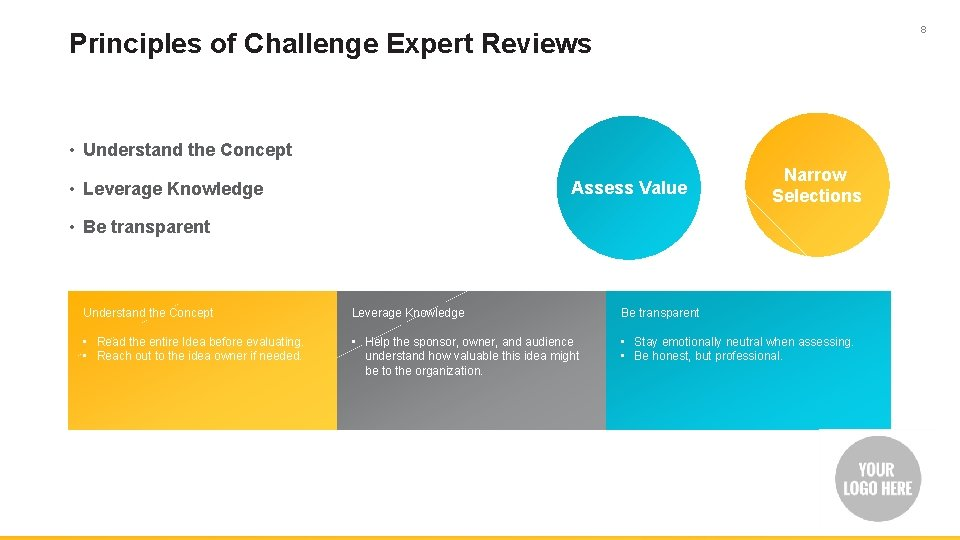 8 Principles of Challenge Expert Reviews • Understand the Concept • Leverage Knowledge Assess