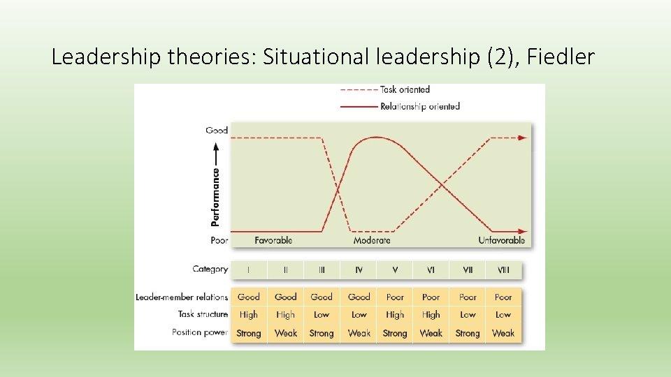 Leadership theories: Situational leadership (2), Fiedler