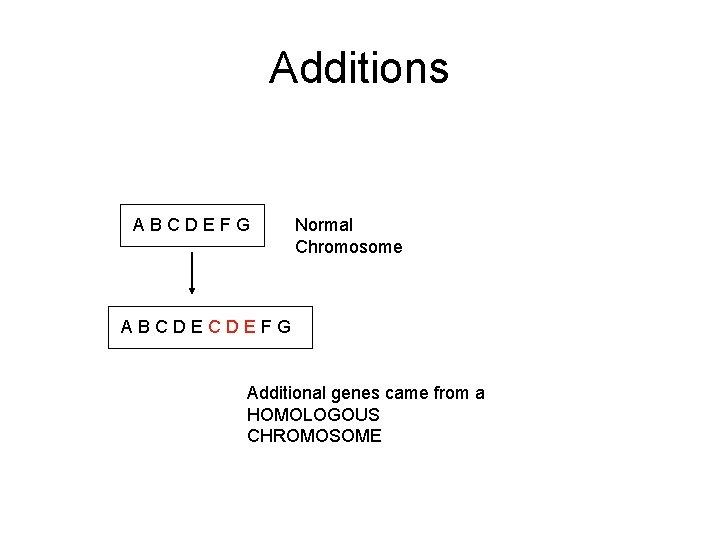 Additions ABCDEFG Normal Chromosome ABCDECDEFG Additional genes came from a HOMOLOGOUS CHROMOSOME