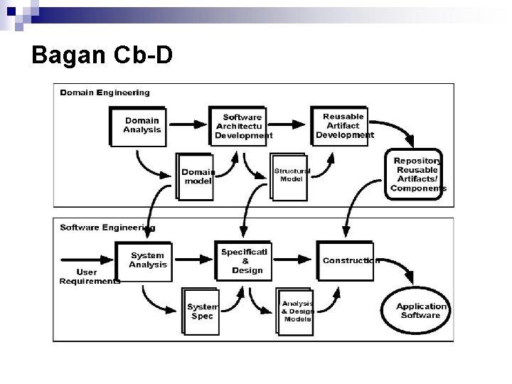 Bagan Cb D