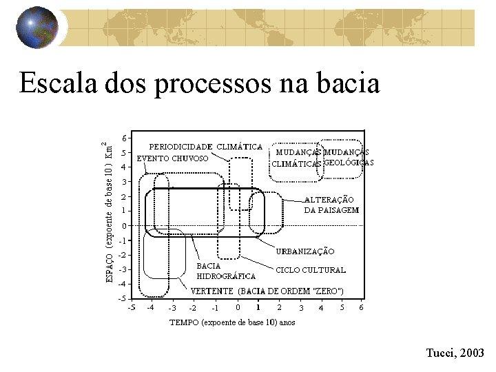 Escala dos processos na bacia Tucci, 2003