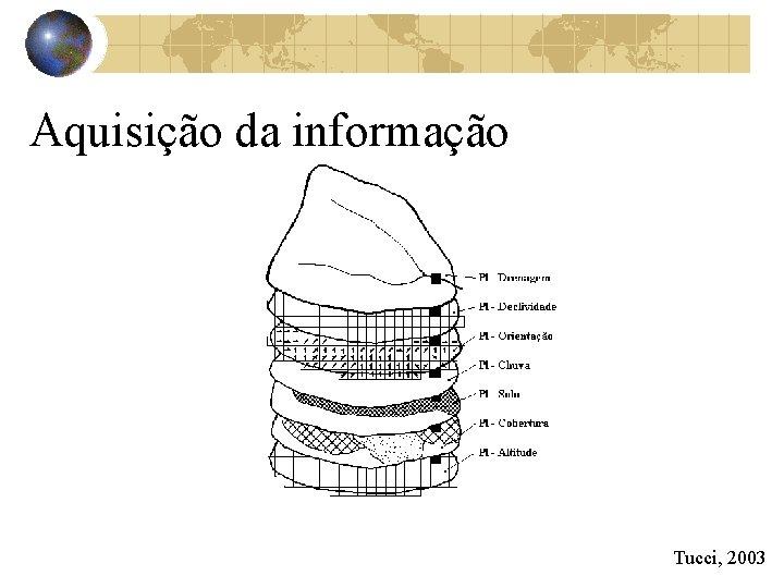 Aquisição da informação Tucci, 2003