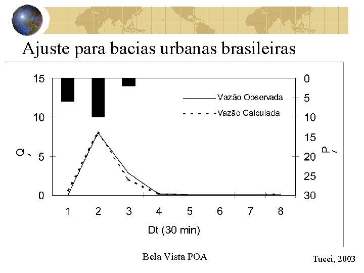 Ajuste para bacias urbanas brasileiras Bela Vista POA Tucci, 2003