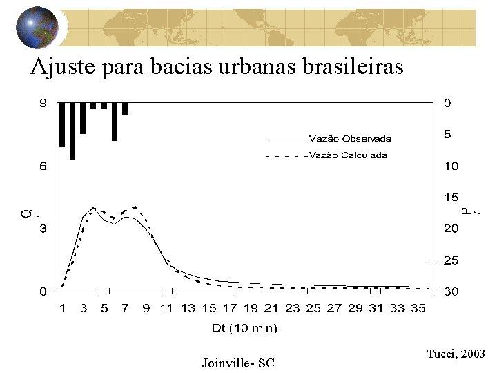 Ajuste para bacias urbanas brasileiras Joinville- SC Tucci, 2003