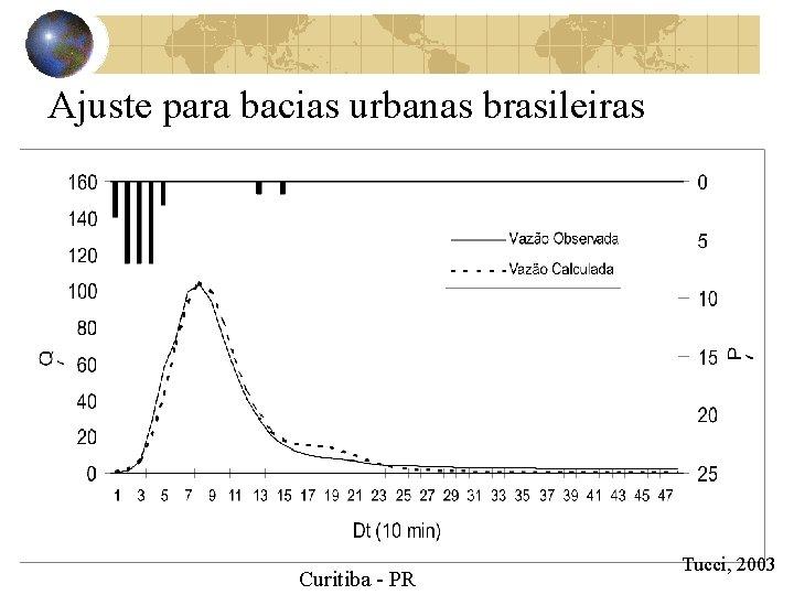 Ajuste para bacias urbanas brasileiras Curitiba - PR Tucci, 2003