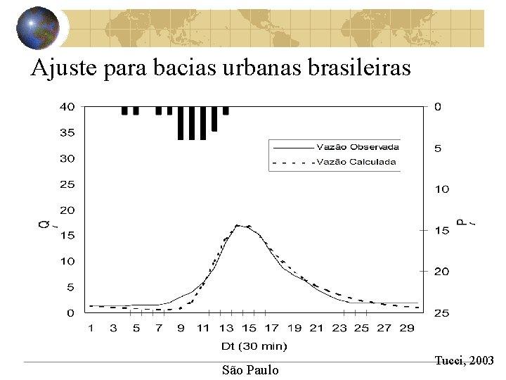 Ajuste para bacias urbanas brasileiras São Paulo Tucci, 2003