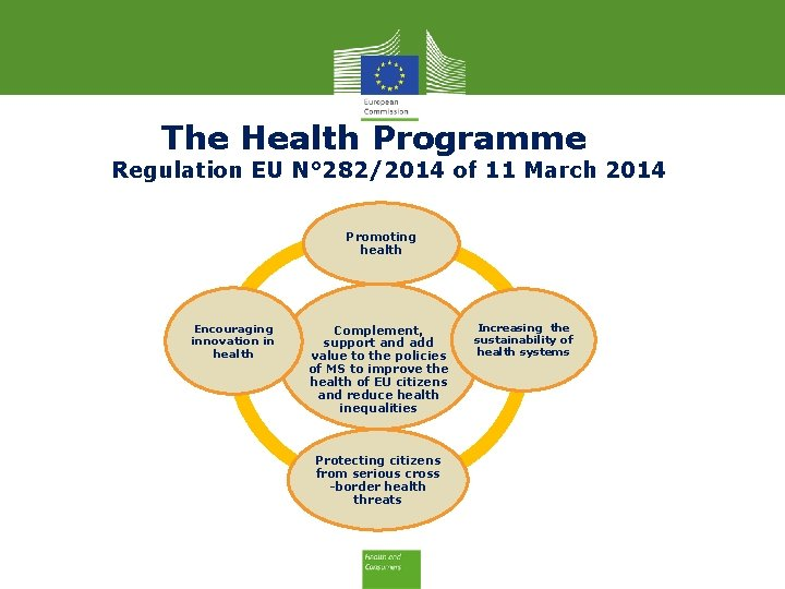 The Health Programme Regulation EU N° 282/2014 of 11 March 2014 Promoting health Encouraging