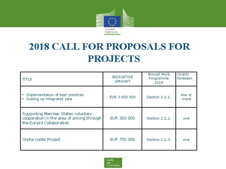 2018 CALL FOR PROPOSALS FOR PROJECTS INDICATIVE AMOUNT Annual Work Programme 2018 • Implementation