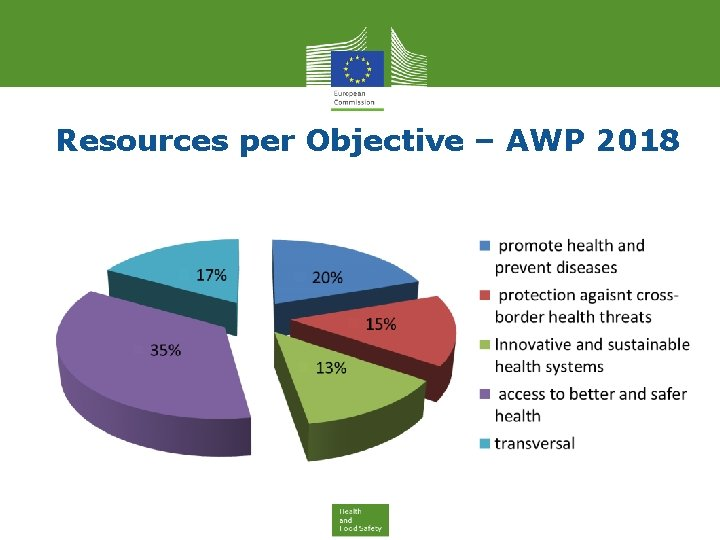 Resources per Objective – AWP 2018