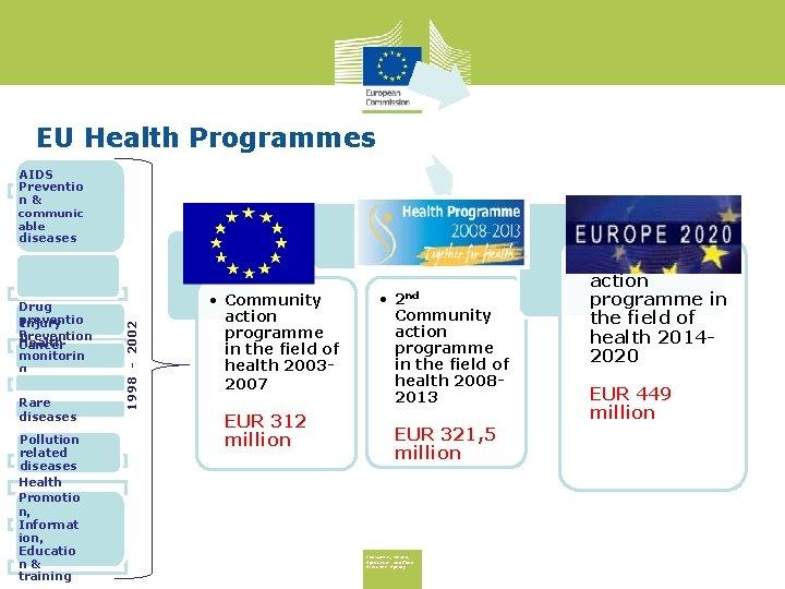 EU Health Programmes Drug preventio Injury n prevention Health Cancer monitorin g Rare diseases
