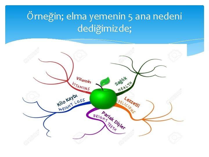 Örneğin; elma yemenin 5 ana nedeni dediğimizde; Vitam lık in ğ Sa ı o