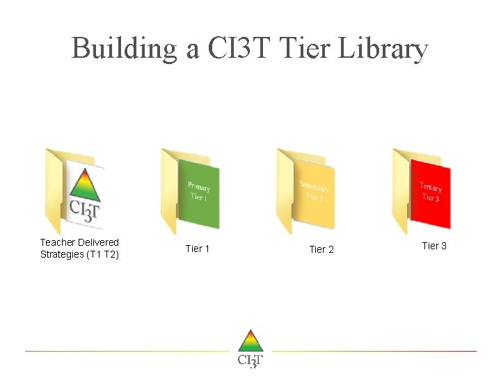 Building a CI 3 T Tier Library Teacher Delivered Strategies (T 1 T 2)