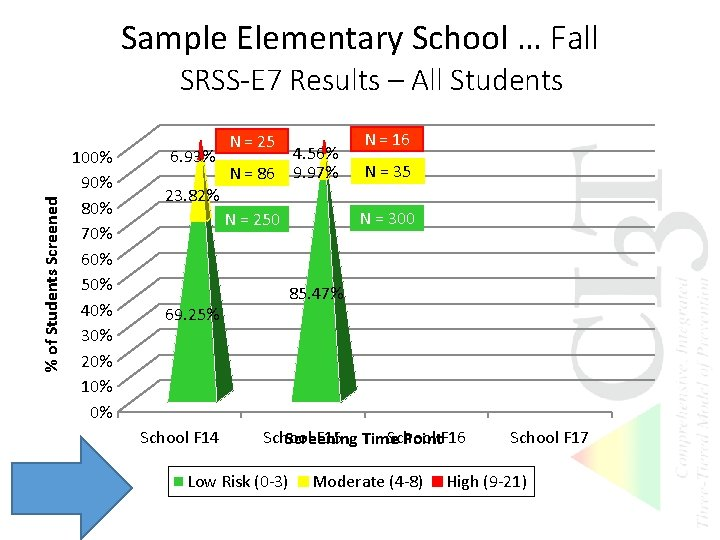 Sample Elementary School … Fall % of Students Screened SRSS-E 7 Results – All