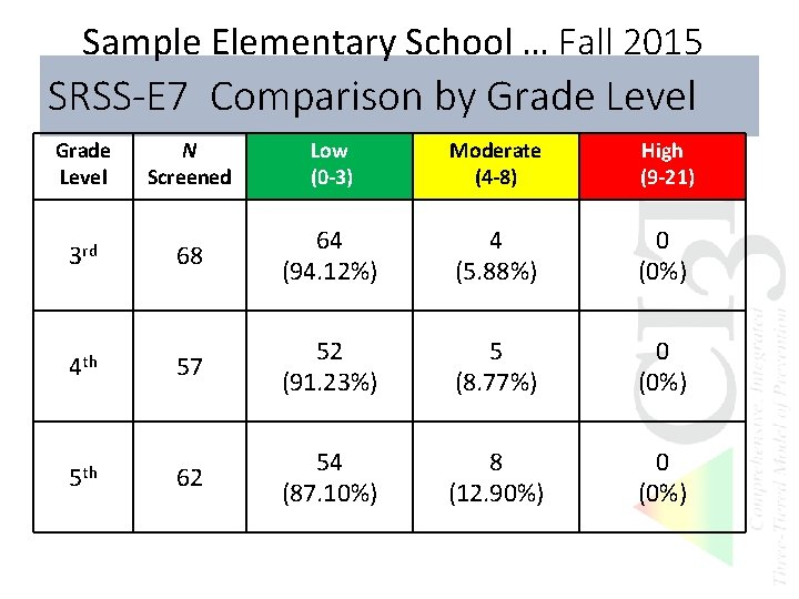 Sample Elementary School … Fall 2015 SRSS-E 7 Comparison by Grade Level 3 rd