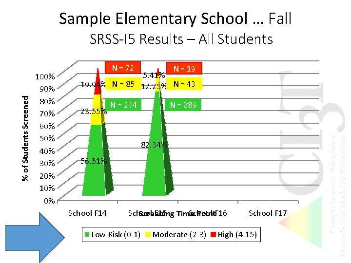 Sample Elementary School … Fall % of Students Screened SRSS-I 5 Results – All