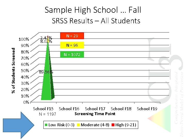 Sample High School … Fall % of Students Screened SRSS Results – All Students