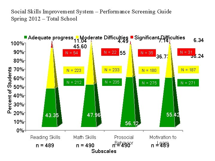 Social Skills Improvement System – Performance Screening Guide Spring 2012 – Total School 100%