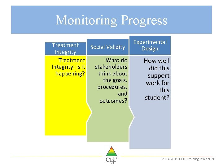 Monitoring Progress Treatment Social Validity Integrity Treatment What do Integrity: Is it stakeholders happening?