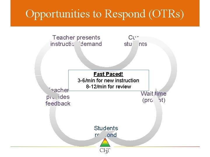 Opportunities to Respond (OTRs) Teacher presents instruction/demand Teacher provides feedback Cues students Fast Paced!