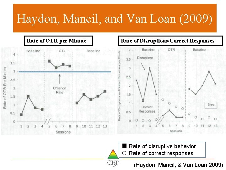 Haydon, Mancil, and Van Loan (2009) Rate of OTR per Minute Rate of Disruptions/Correct