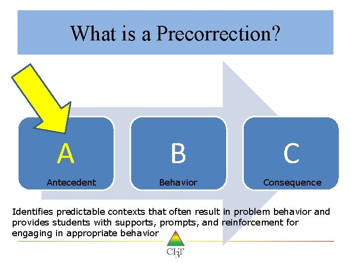 What is a Precorrection? A Antecedent B C Behavior Consequence Identifies predictable contexts that