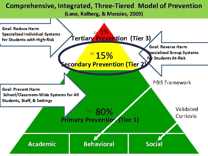 Comprehensive, Integrated, Three-Tiered Model of Prevention (Lane, Kalberg, & Menzies, 2009) Goal: Reduce Harm