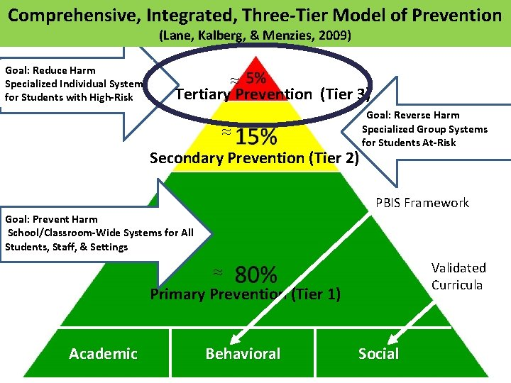 Comprehensive, Integrated, Three-Tier Model of Prevention (Lane, Kalberg, & Menzies, 2009) Goal: Reduce Harm