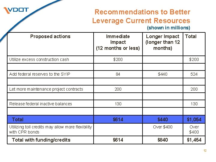 Recommendations to Better Leverage Current Resources (shown in millions) Proposed actions Immediate Impact (12