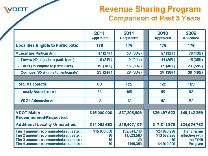 Revenue Sharing Program Comparison of Past 3 Years Localities Eligible to Participate: # Localities