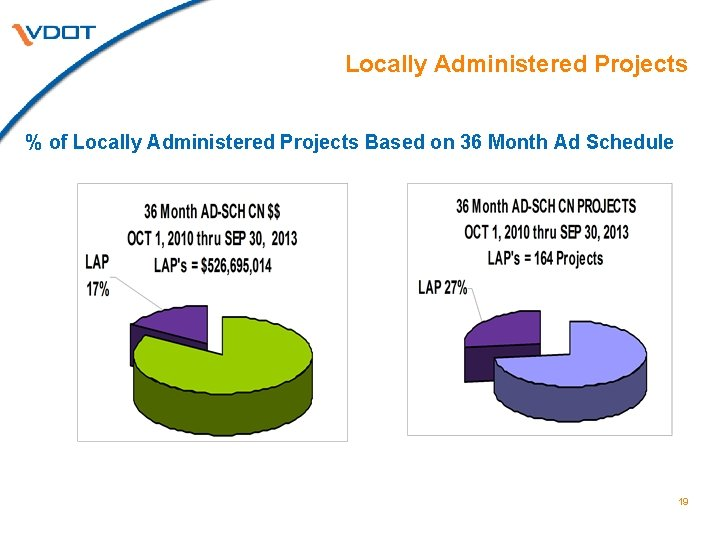 Locally Administered Projects % of Locally Administered Projects Based on 36 Month Ad Schedule