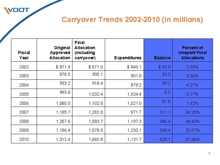 Carryover Trends 2002 -2010 (in millions) Fiscal Year Original Approved Allocation Final Allocation (including