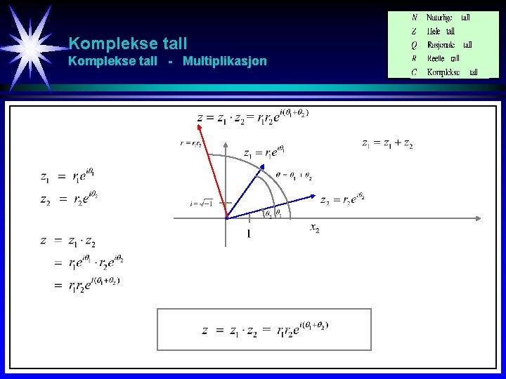 Komplekse tall - Multiplikasjon