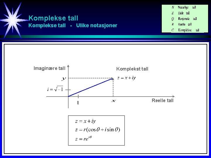 Komplekse tall - Ulike notasjoner Imaginære tall Komplekst tall Reelle tall
