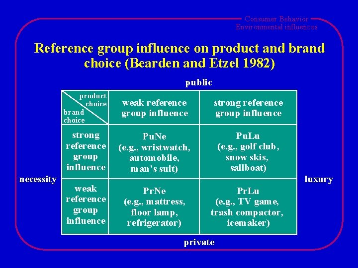 Consumer Behavior Environmental influences Reference group influence on product and brand choice (Bearden and
