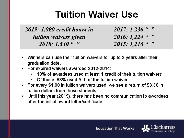 Tuition Waiver Use 2019: 1, 080 credit hours in tuition waivers given 2018: 1,