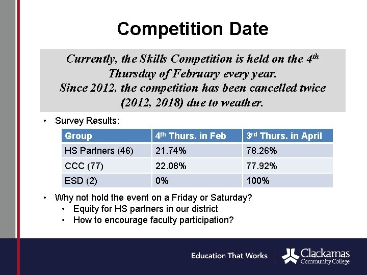 Competition Date Currently, the Skills Competition is held on the 4 th Thursday of