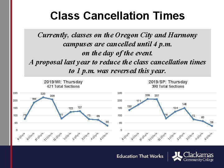 Class Cancellation Times Currently, classes on the Oregon City and Harmony campuses are cancelled