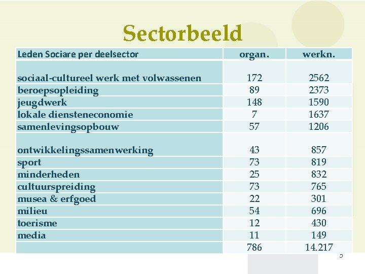 Sectorbeeld organ. werkn. sociaal-cultureel werk met volwassenen beroepsopleiding jeugdwerk lokale diensteneconomie samenlevingsopbouw 172 89