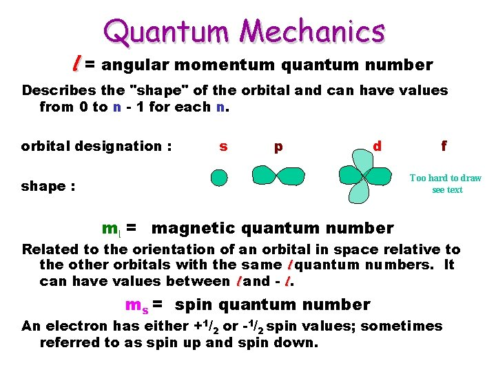 "Quantum Mechanics l = angular momentum quantum number Describes the ""shape"" of the orbital"