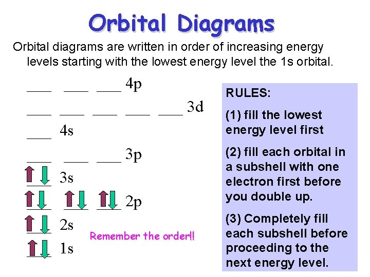 Orbital Diagrams Orbital diagrams are written in order of increasing energy levels starting with