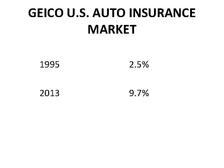GEICO U. S. AUTO INSURANCE MARKET 1995 2. 5% 2013 9. 7%