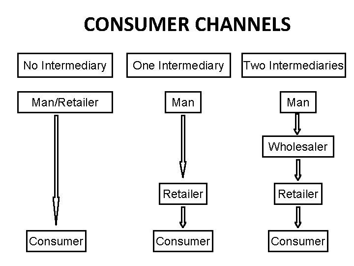 CONSUMER CHANNELS No Intermediary Man/Retailer One Intermediary Man Two Intermediaries Man Wholesaler Consumer Retailer