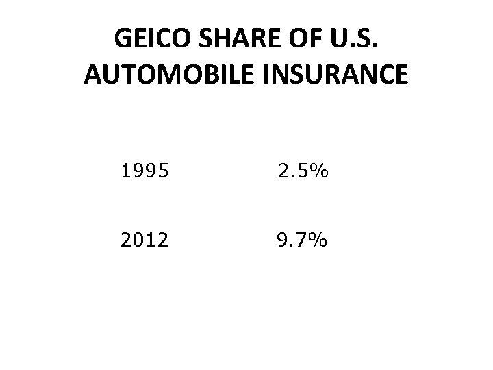 GEICO SHARE OF U. S. AUTOMOBILE INSURANCE 1995 2. 5% 2012 9. 7%